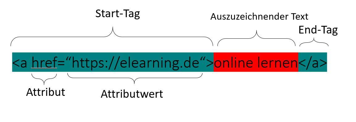 HTML-Element Aufbau mit Start-Tag und End-Tag